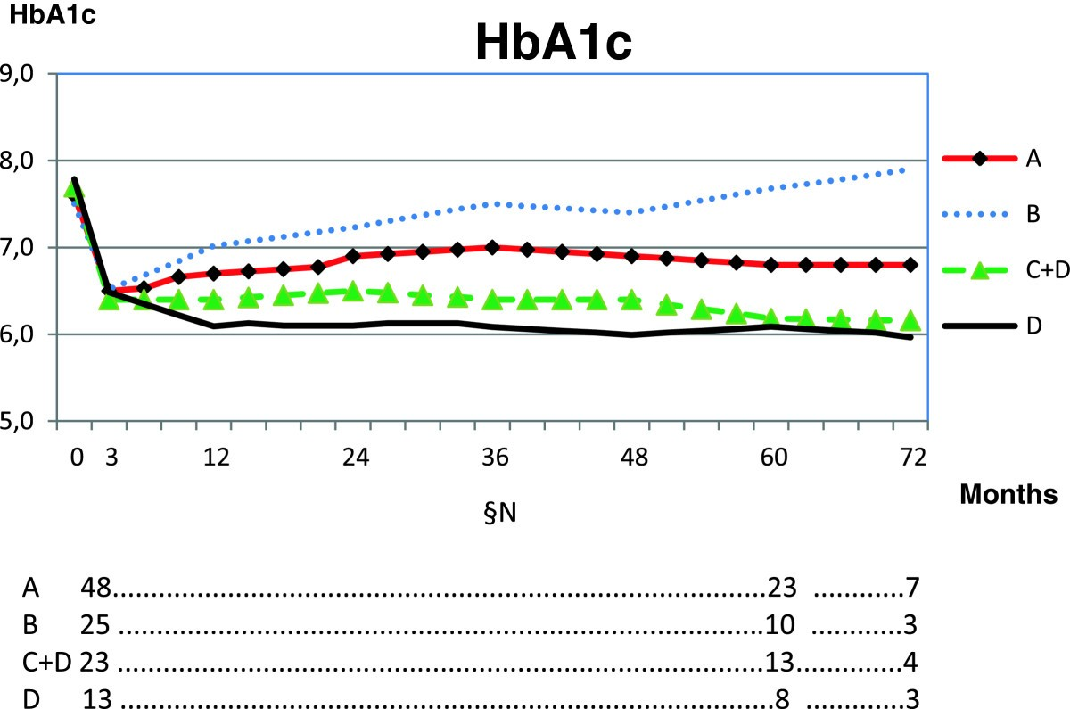 Low carbohydrate diet in type 1 diabetes, long-term improvement and adherence: A clinical audit