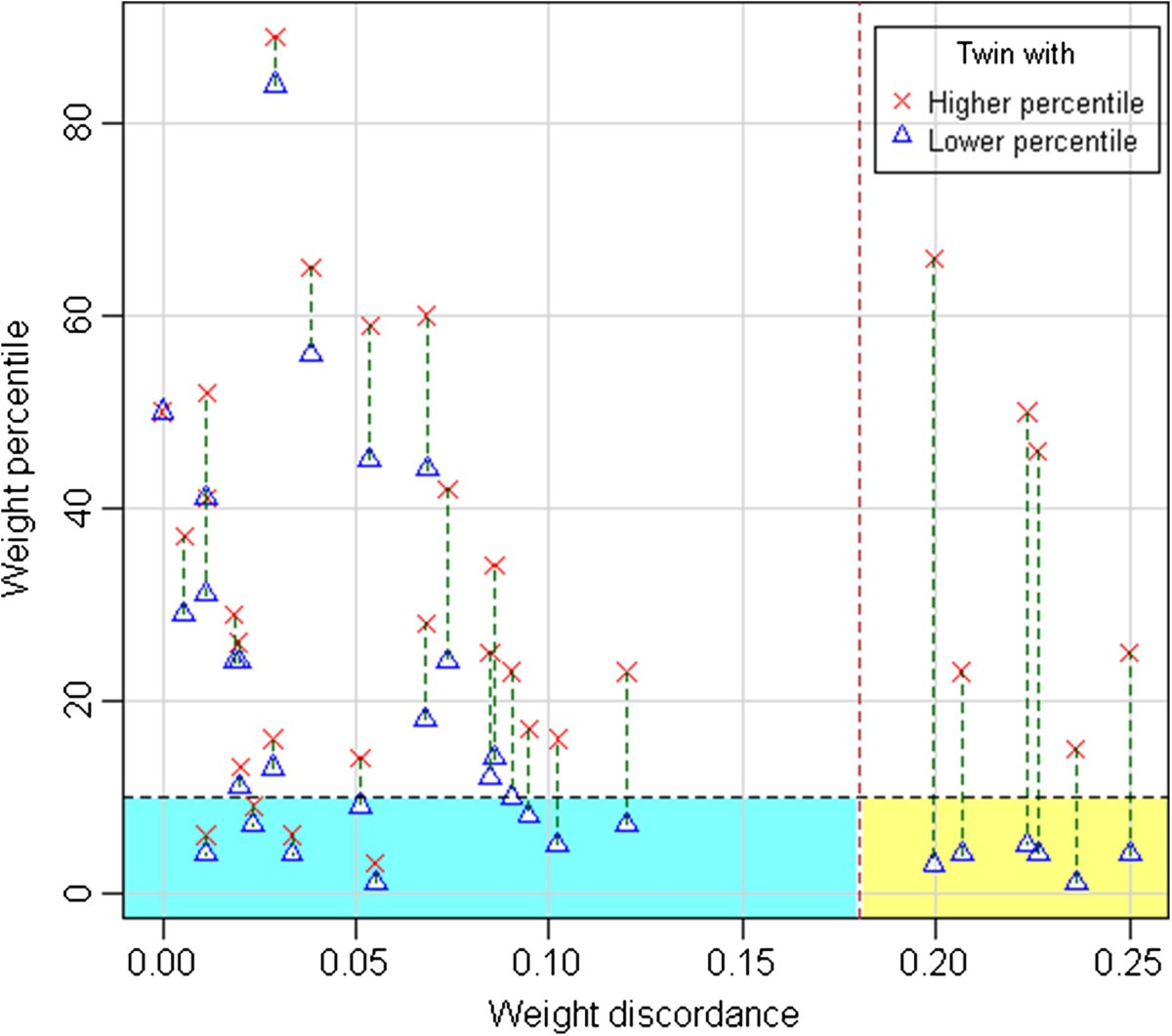 Intrauterine Growth Pattern And Birthweight Discordance In Twin