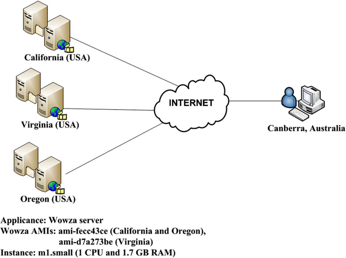 Mediawise Cloud Content Orchestrator Journal Of Internet Services Network Diagram For Internetbased Servers Scenario 4 With Figure 3