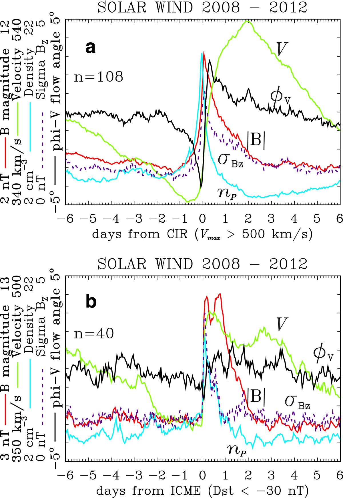 High Latitude Gps Phase Scintillation And Cycle Slips During Solar Wind Diagram Control Figure 2 Superposed Epoch Analysis Of