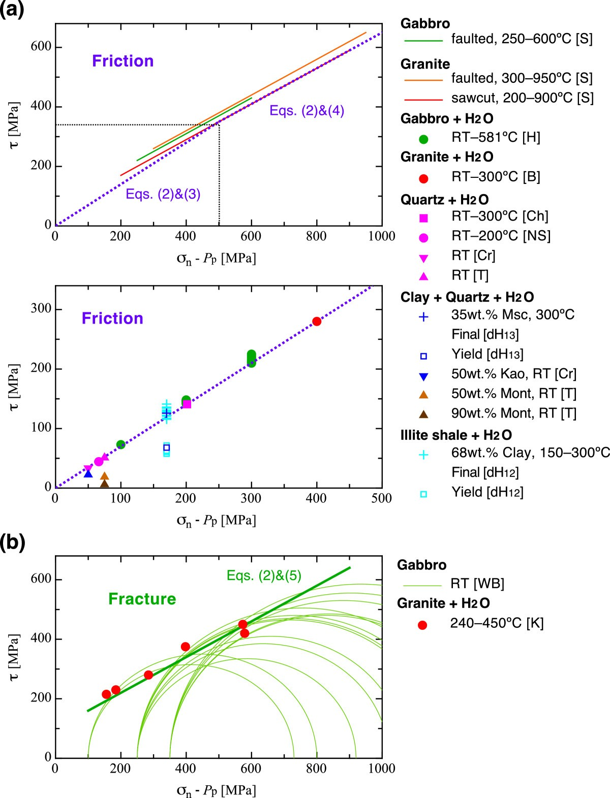 Rheological Profile Across The Ne Japan Interplate Megathrust In Problem 407 Shear And Moment Diagrams Strength Of Materials Review Figure 3