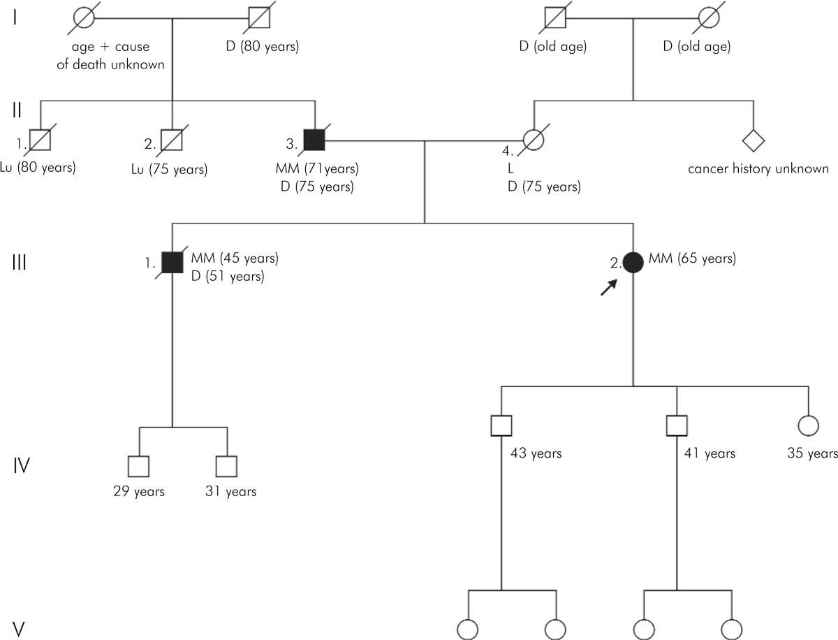 myeloma hereditary
