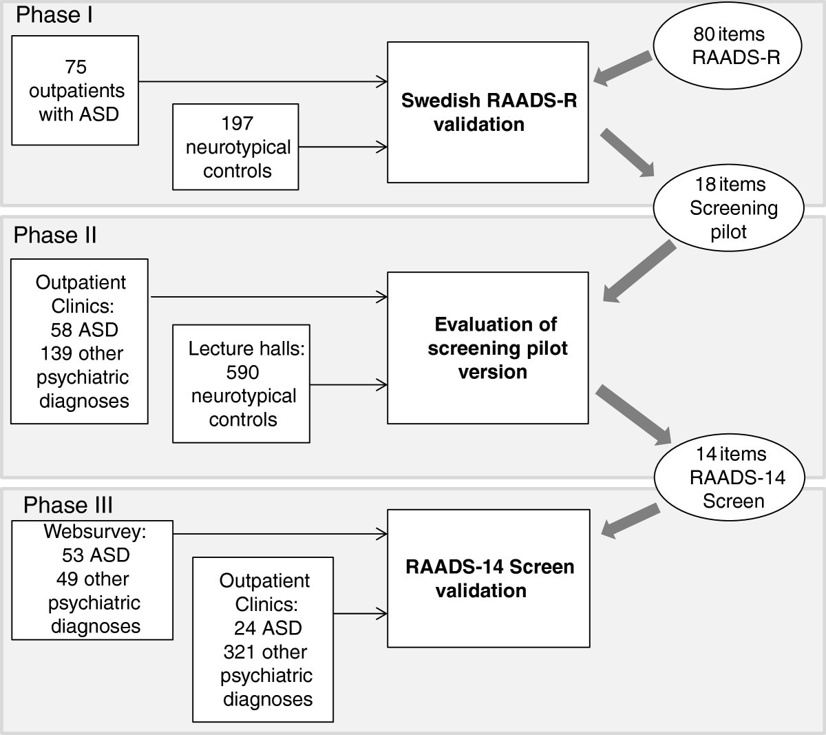 Asd Validity >> Raads 14 Screen Validity Of A Screening Tool For Autism Spectrum