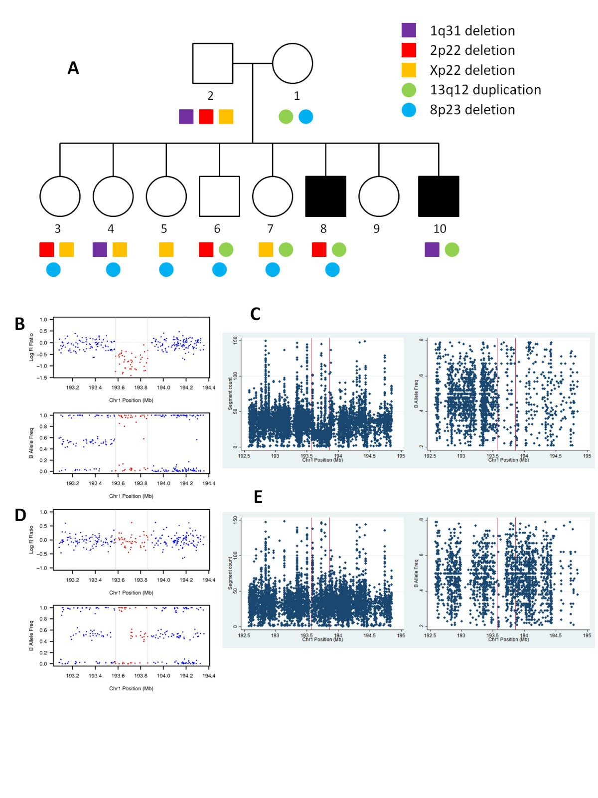 Whole genome sequencing in an autism multiplex family