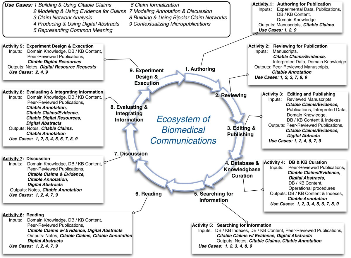 Micropublications A Semantic Model For Claims Evidence Arguments Textual Approach Numerical Simulation Simple Rc Circuit Example Figure 2