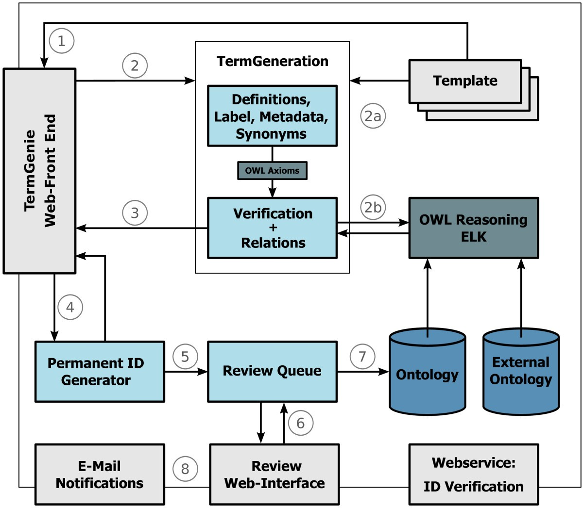 Termgenie A Web Application For Pattern Based Ontology Class Logic Diagram 7493 Figure 2