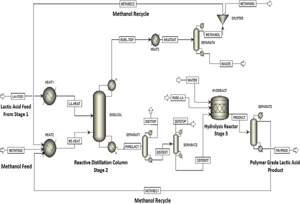 development of a sustainable process for the production of polymer grade lactic acid