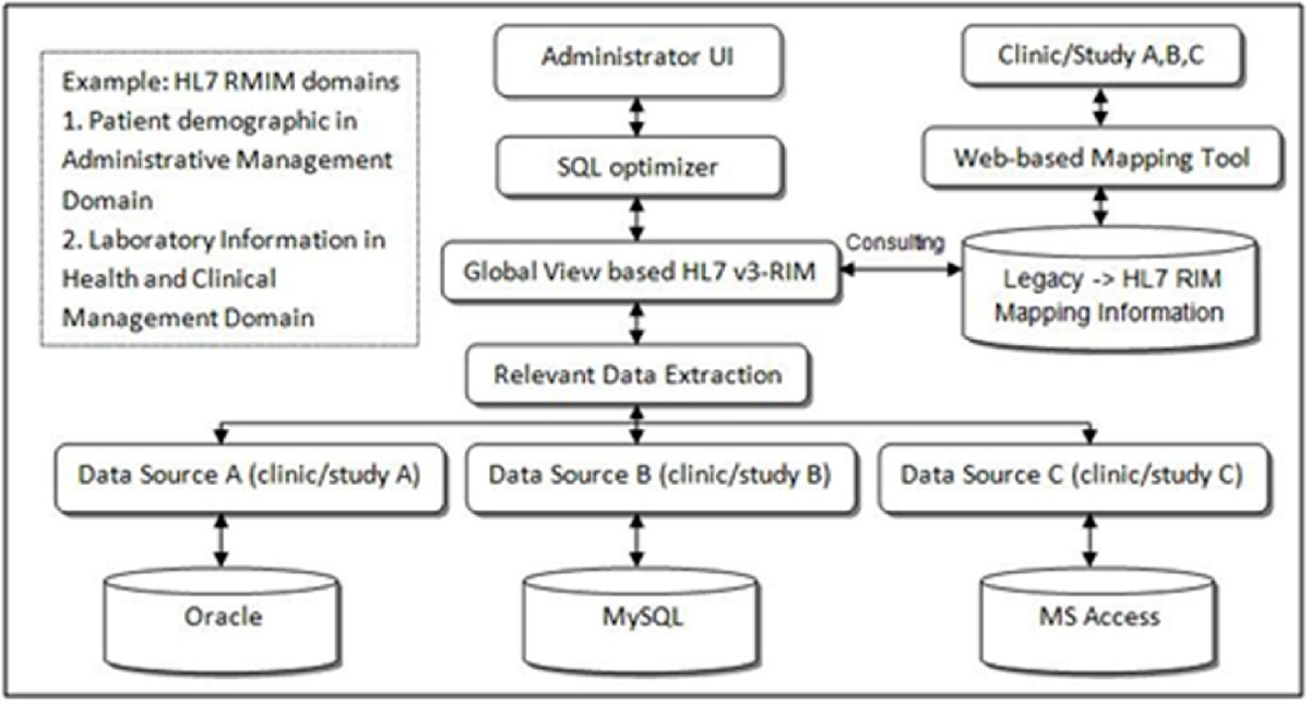 Clinical Data Integration Of Distributed Data Sources