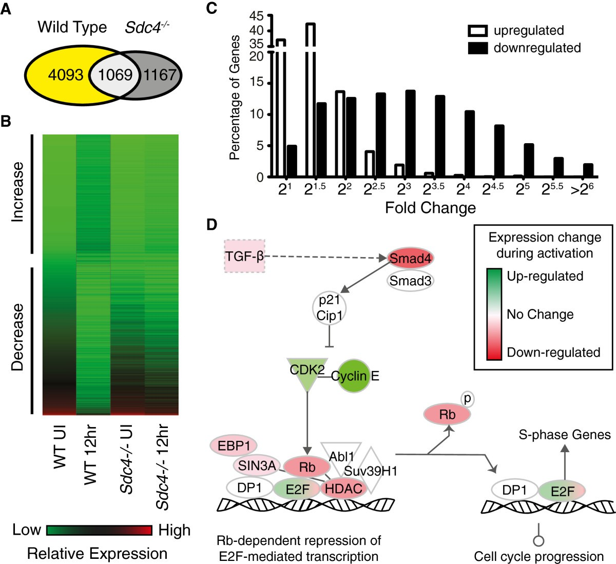 A Role For Rna Post Transcriptional Regulation In Satellite Cell Bremis Switch Reversing Wiring Diagram Figure 2