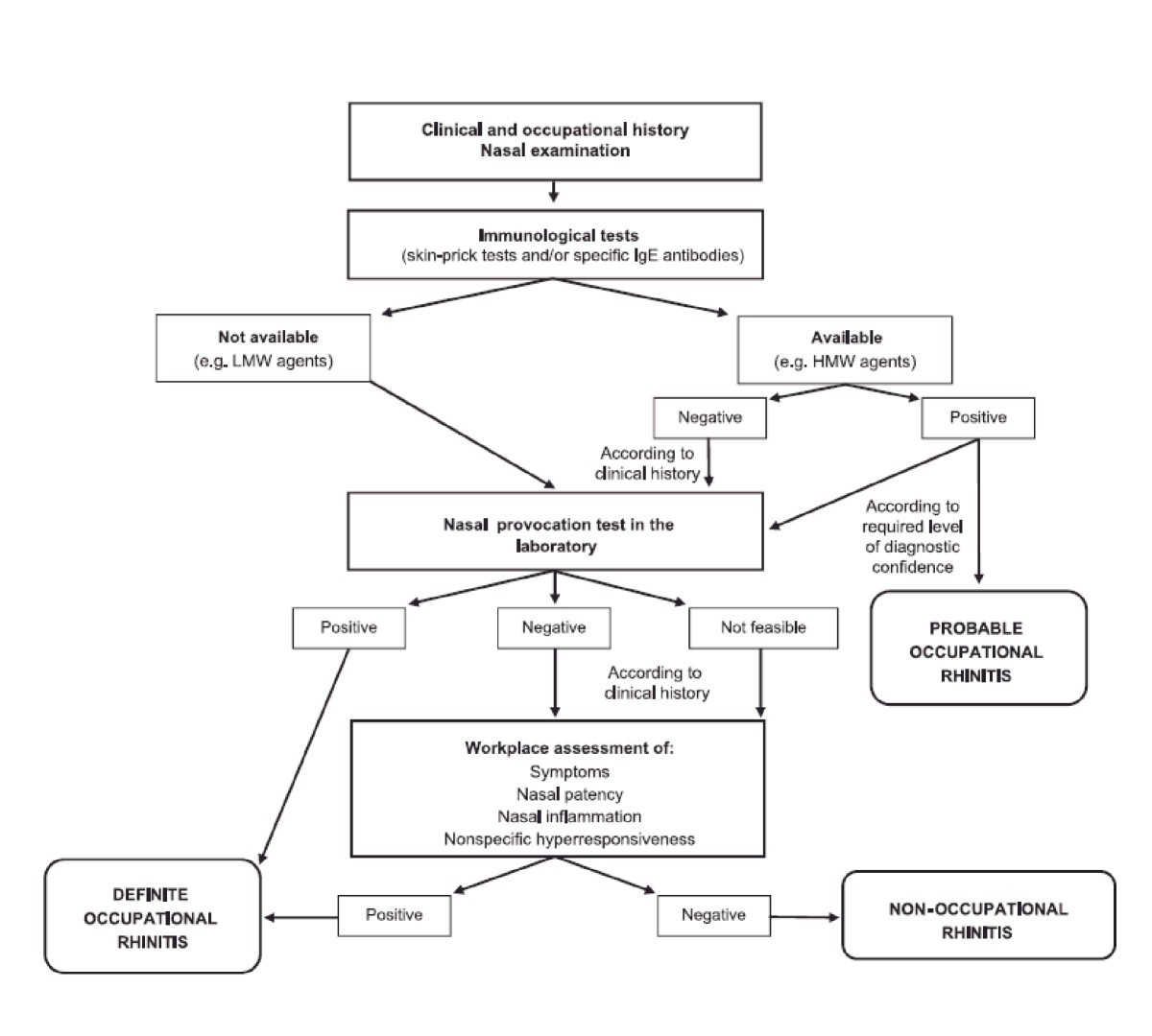 Diagnostic Tools In Rhinology Eaaci Position Paper Clinical And Np Sensor Tester Wiring Diagram Figure 18