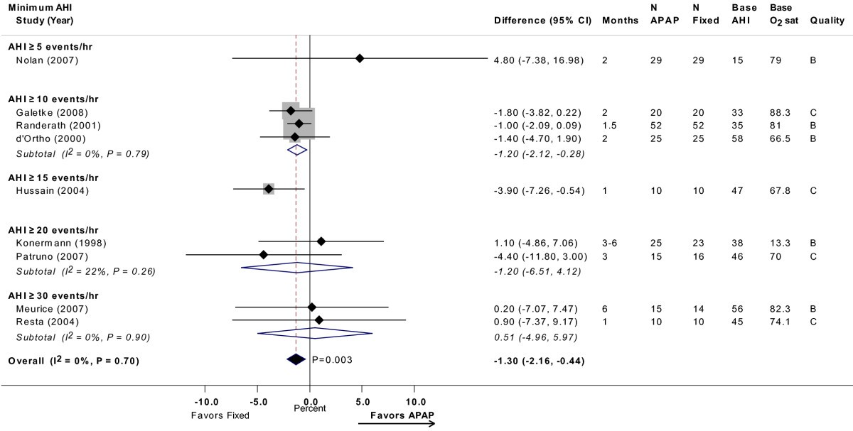 auto titrating versus fixed continuous positive airway pressure for