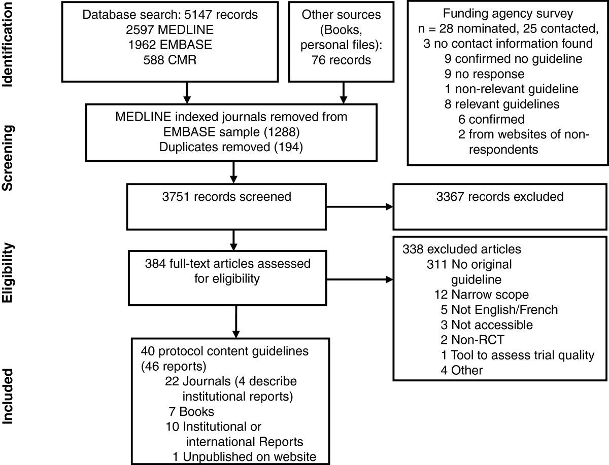 Guidelines For Randomized Clinical Trial Protocol Content A