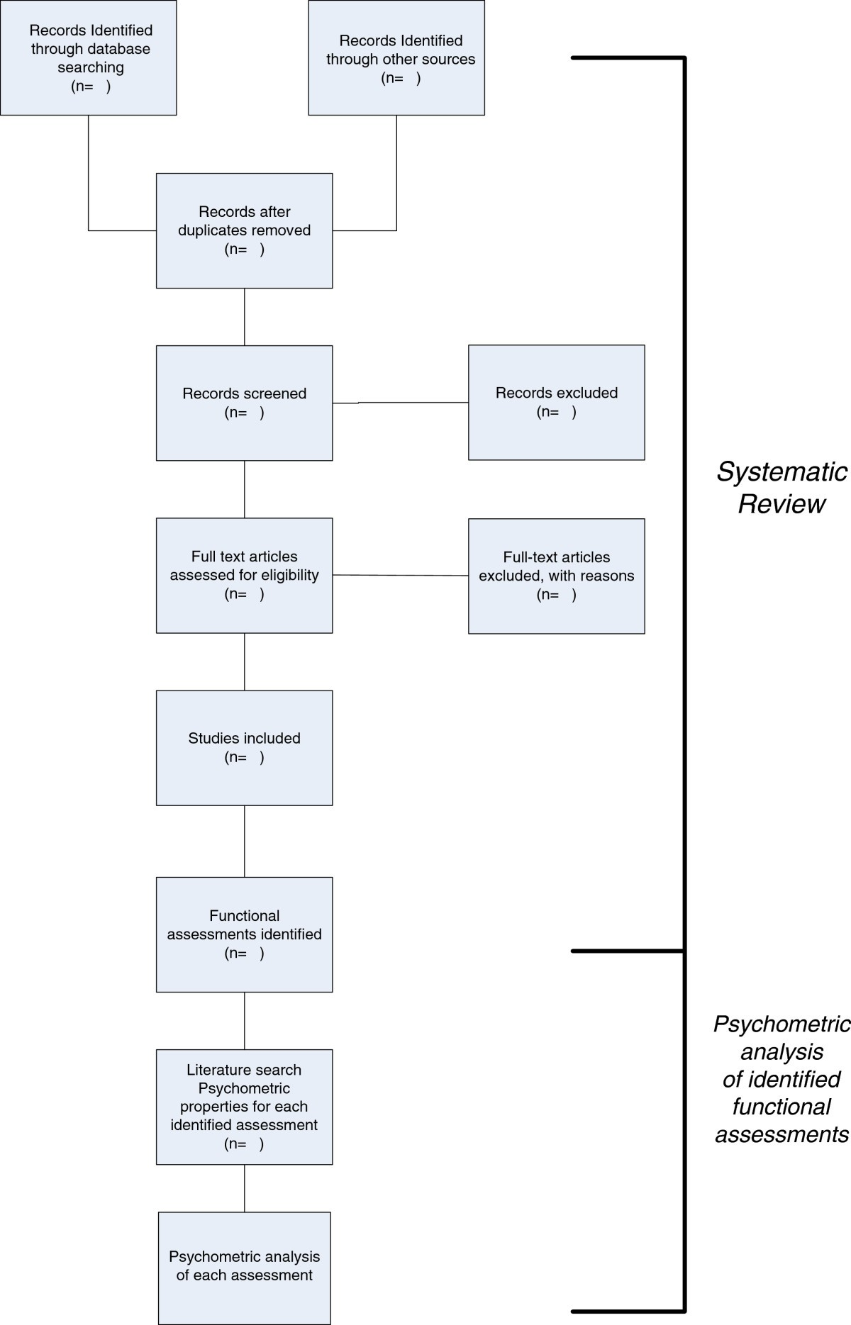 functional assessments used by occupational therapists with older