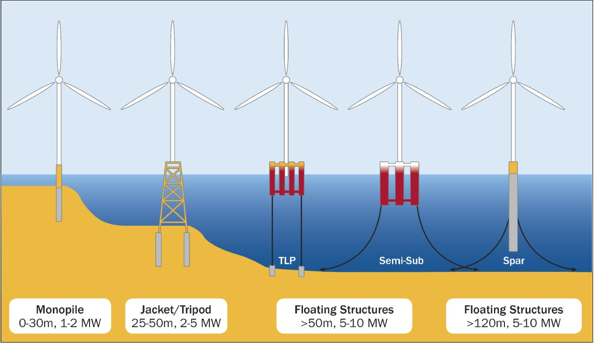 Wind Turbines Diagram Figures In This Article