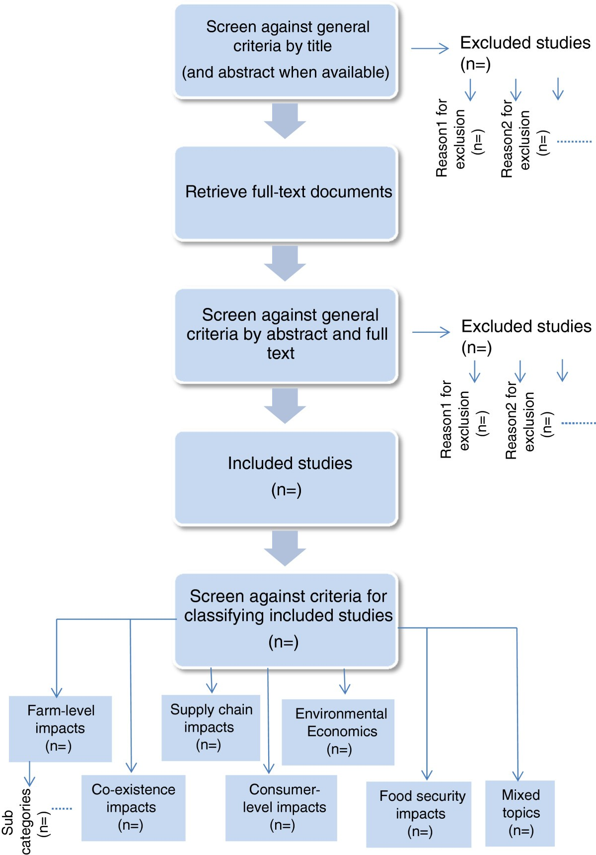 what are the socio economic impacts of genetically modified crops rh environmentalevidencejournal biomedcentral com
