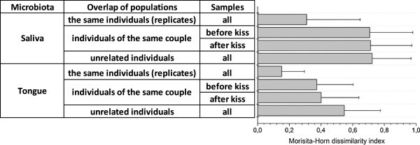 Shaping The Oral Microbiota Through Intimate Kissing Microbiome