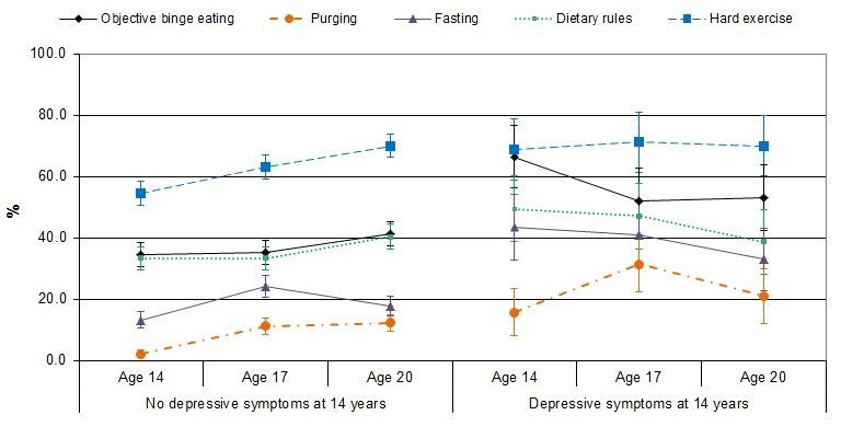 Eating Disorder Symptom Trajectories In Adolescence Effects