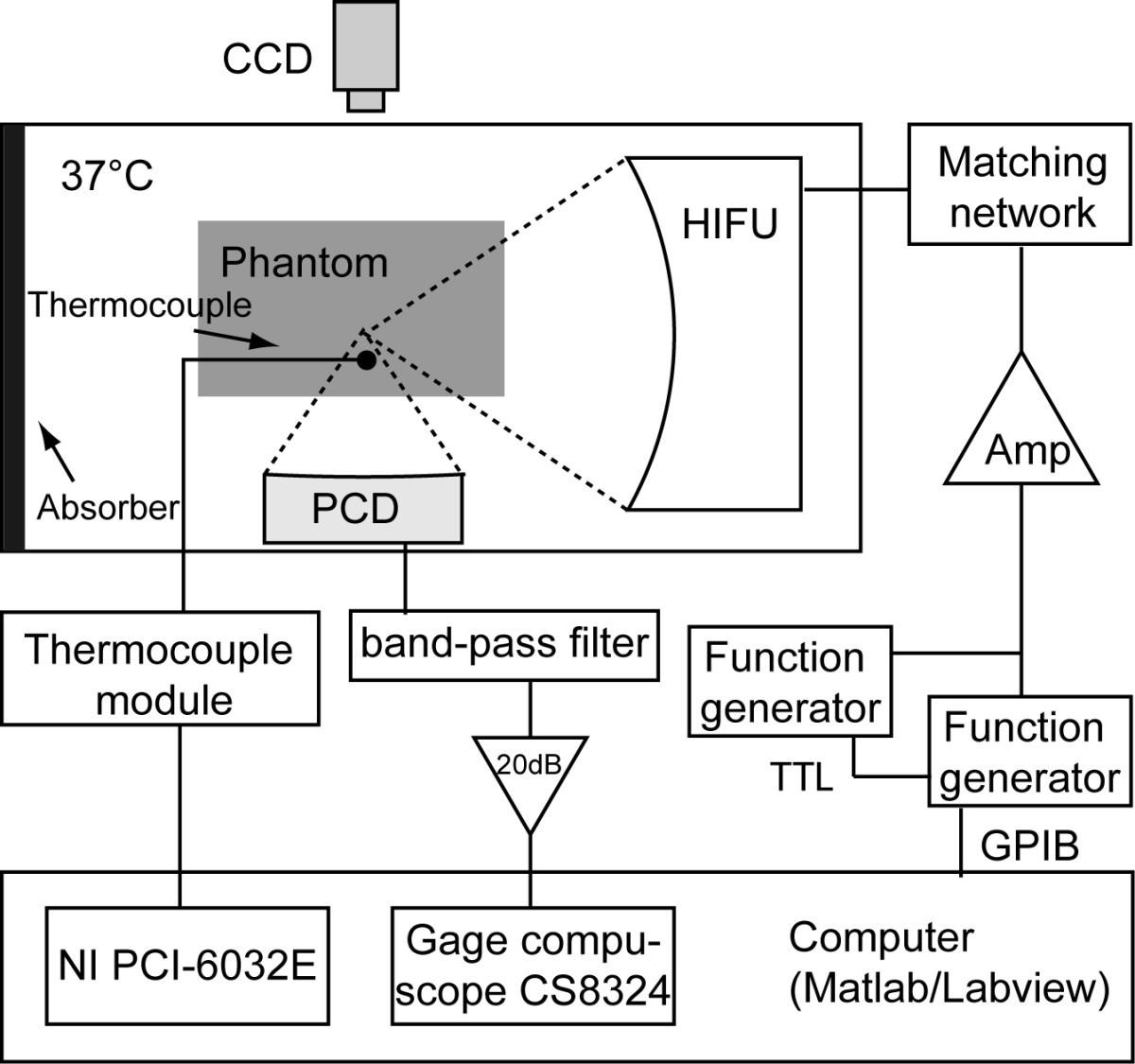 The Impact Of Vaporized Nanoemulsions On Ultrasound Mediated Ultrasonic Generator Circuit Gt 120w 110v Figure 1 Experimental Setup A Schematic