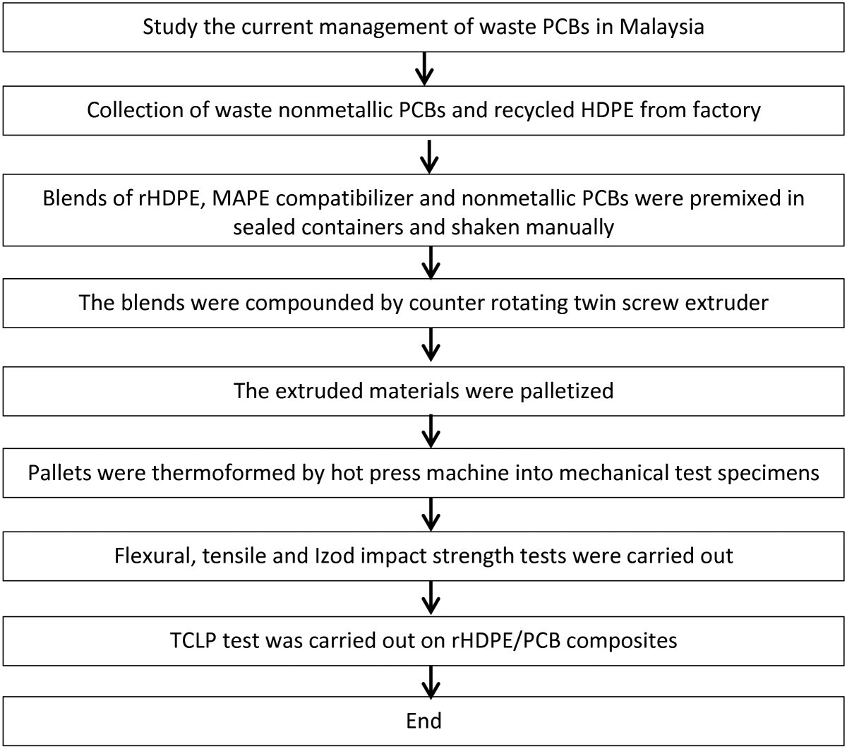 Converting Non Metallic Printed Circuit Boards Waste Into A Value Electronic Board Recycling Machine Pcb Materials And Methods