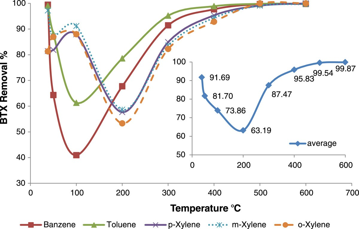 Application of an adsorptive-thermocatalytic process for BTX removal