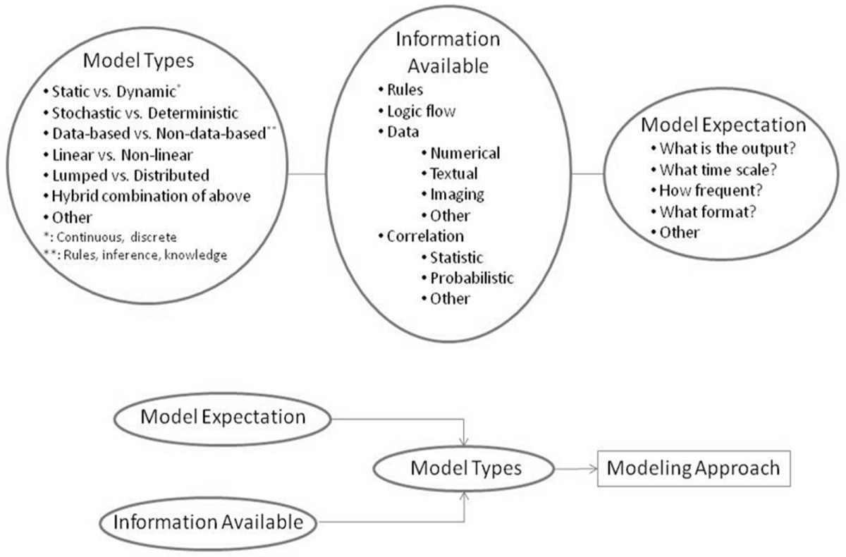 Systems modeling and simulation applications for critical care ...