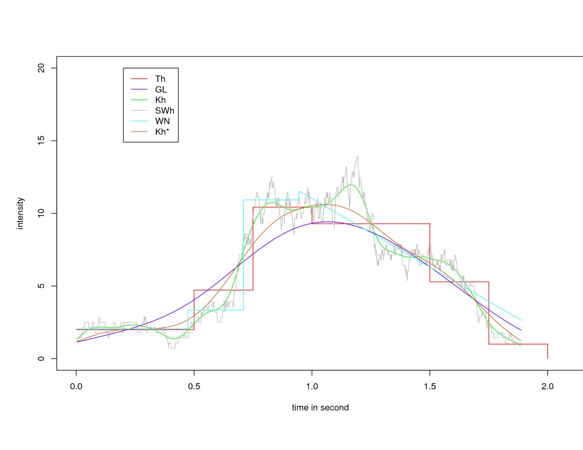 goodness of fit tests and nonparametric adaptive estimation for Computer Code fig 7