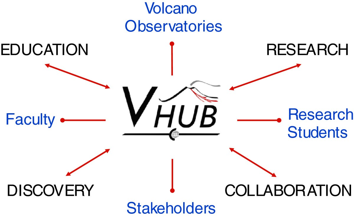 Vhub a knowledge management system to facilitate online figure 1 ccuart Gallery