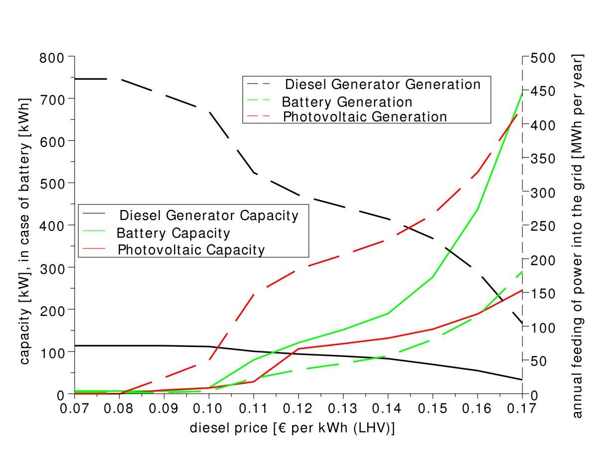 Optimisation Of Hybrid Off Grid Energy Systems By Linear Programming Diesel Generator Power Plant Diagram Figure 2