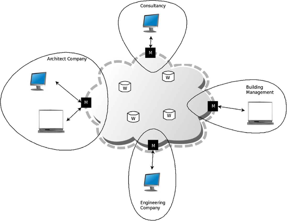 Cloud Computing For The Architecture Engineering Construction Architectural Schematics Figure 7