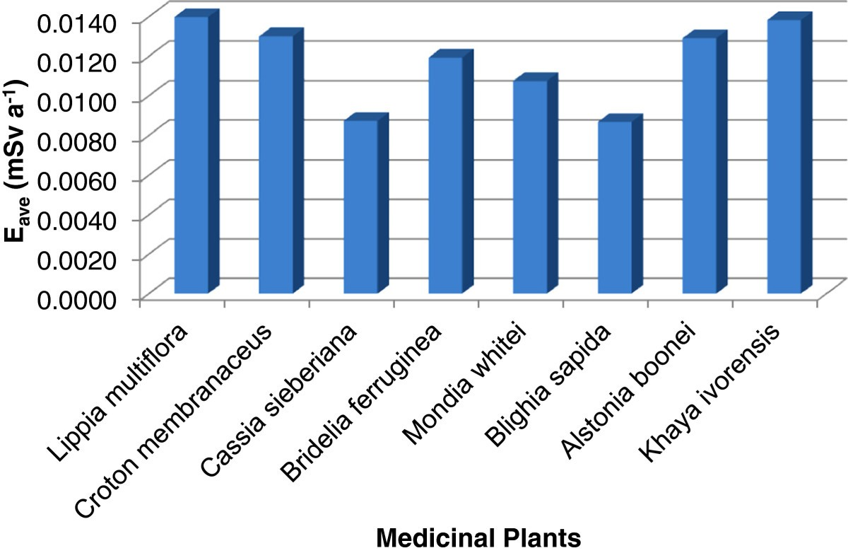 Natural radioactivity levels of some medicinal plants commonly used