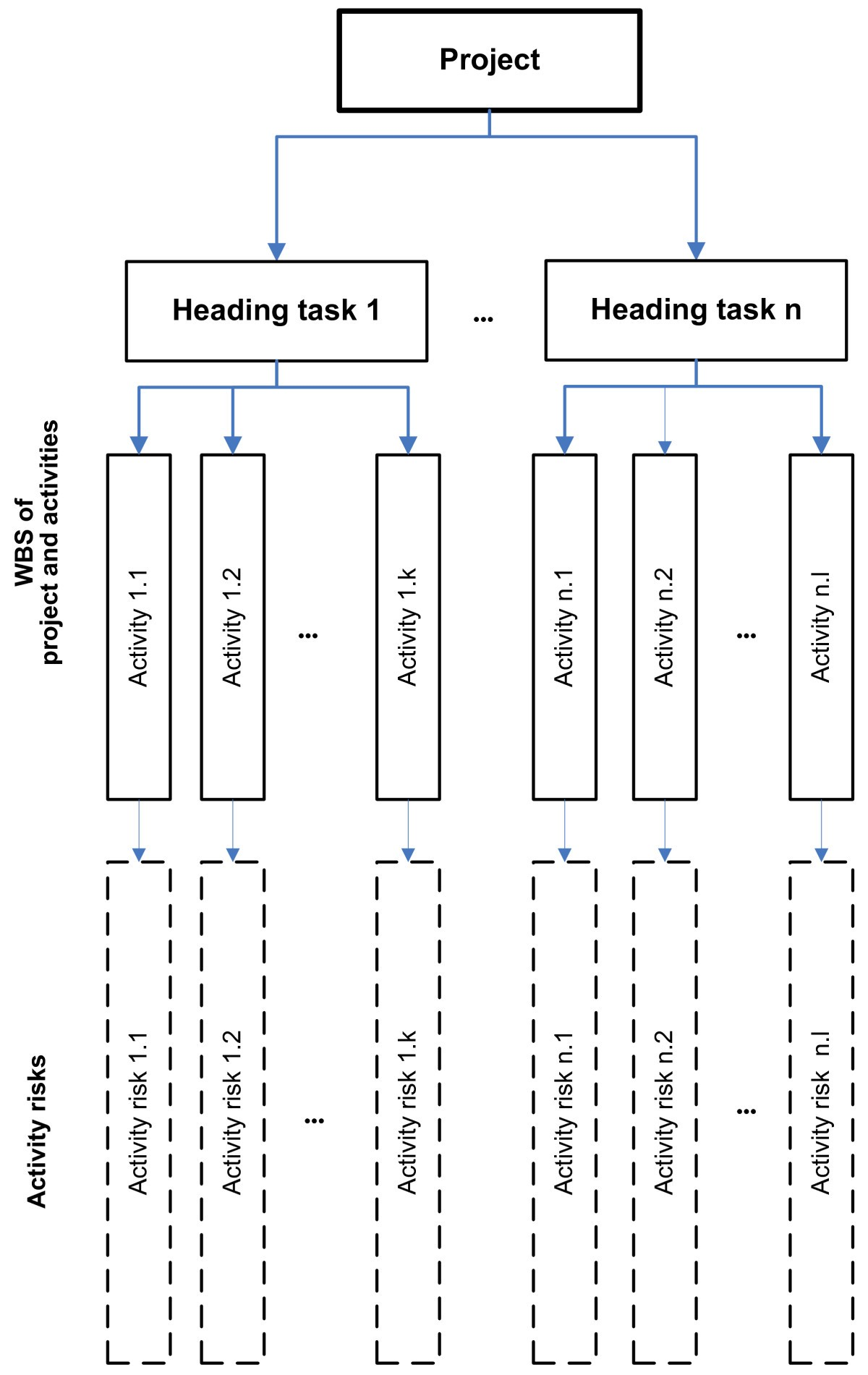 Extended Risk Analysis Model For Activities Of The Project
