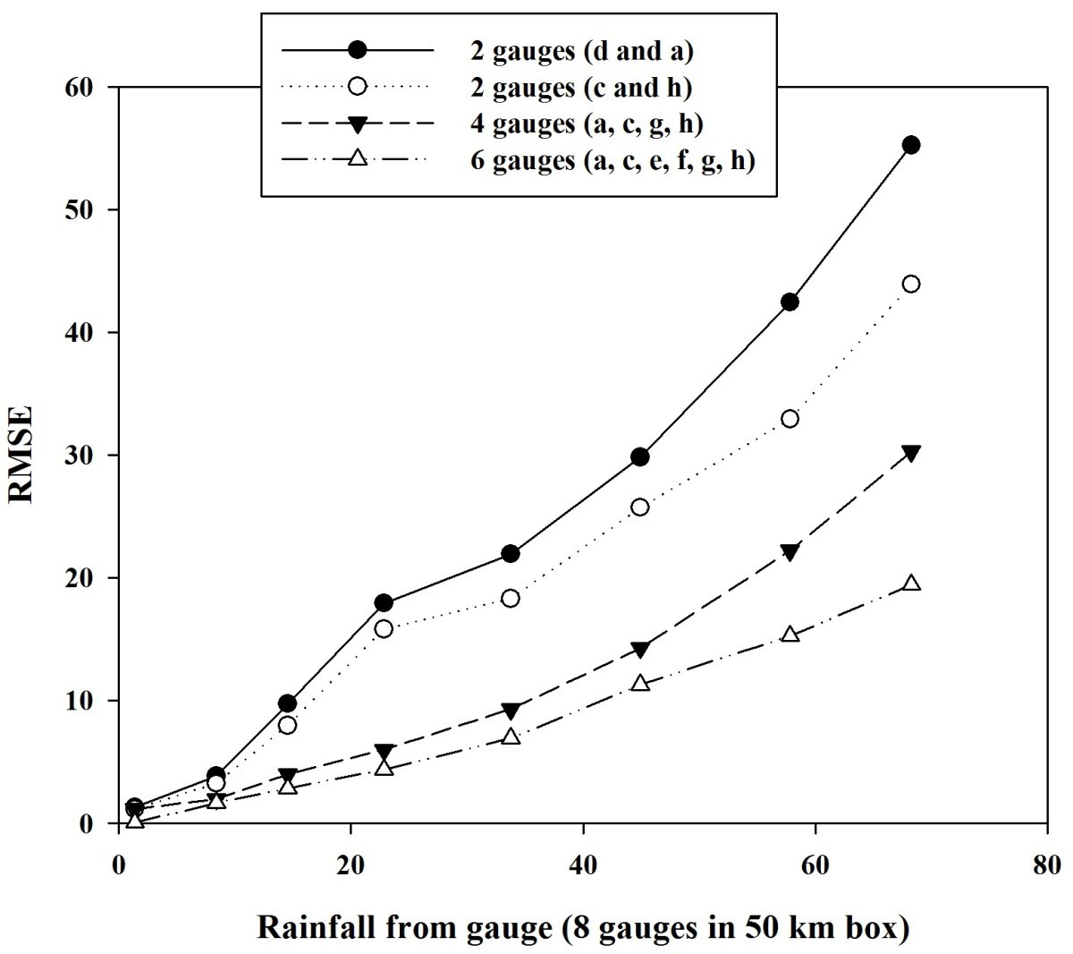 Peachy Effect Of Rain Gauge Density Over The Accuracy Of Rainfall A Case Wiring 101 Ferenstreekradiomeanderfmnl