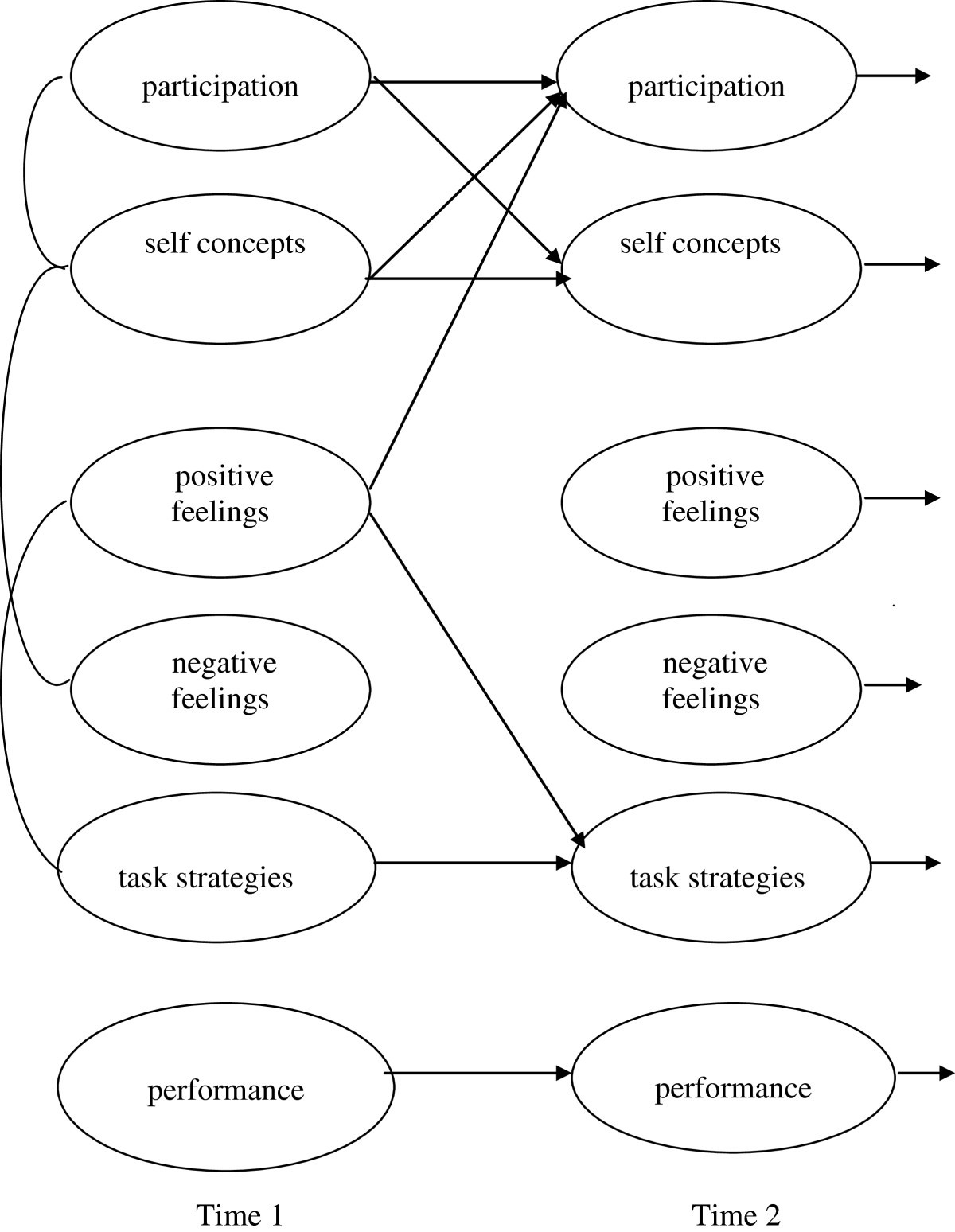 motivational spiral models msm common and distinct motivations in
