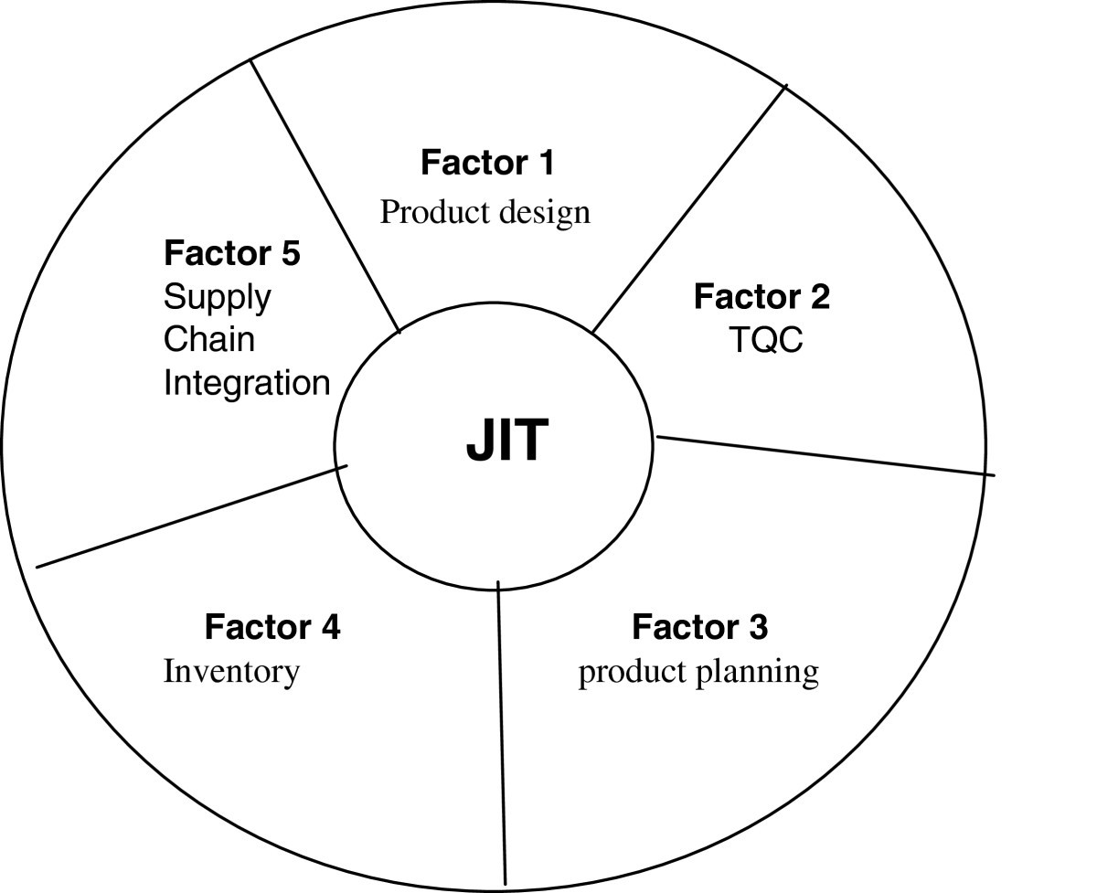 Critical elements in implementations of just in time management figure 2 ccuart Gallery