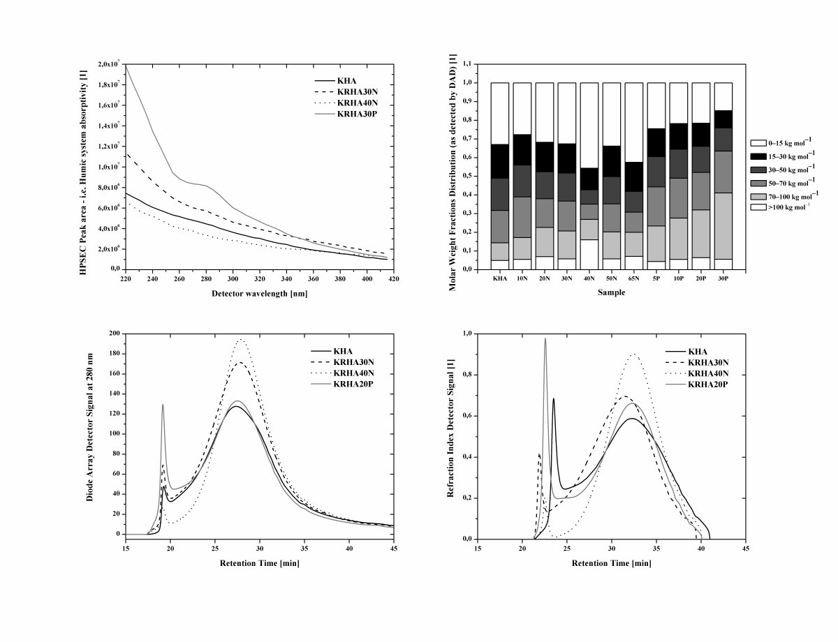 The Physico Chemical Properties And Biostimulative Activities Of Filter Air Inline Hexagonal St 100 Grade A Figure 5