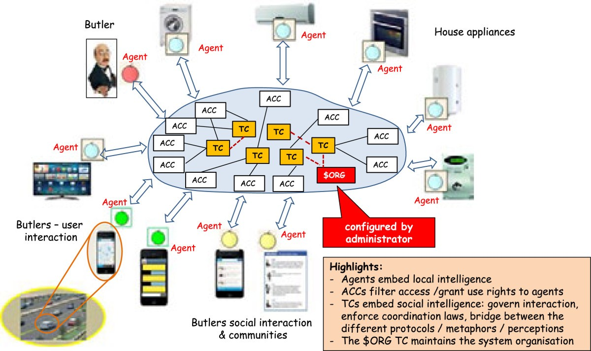 Novel Pervasive Scenarios For Home Management The Butlers Interactive Toy Traffic Lights Circuit Diagram Figure 10
