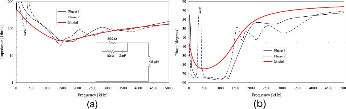 High Frequency Input Impedance Modeling Of Low Voltage Residential