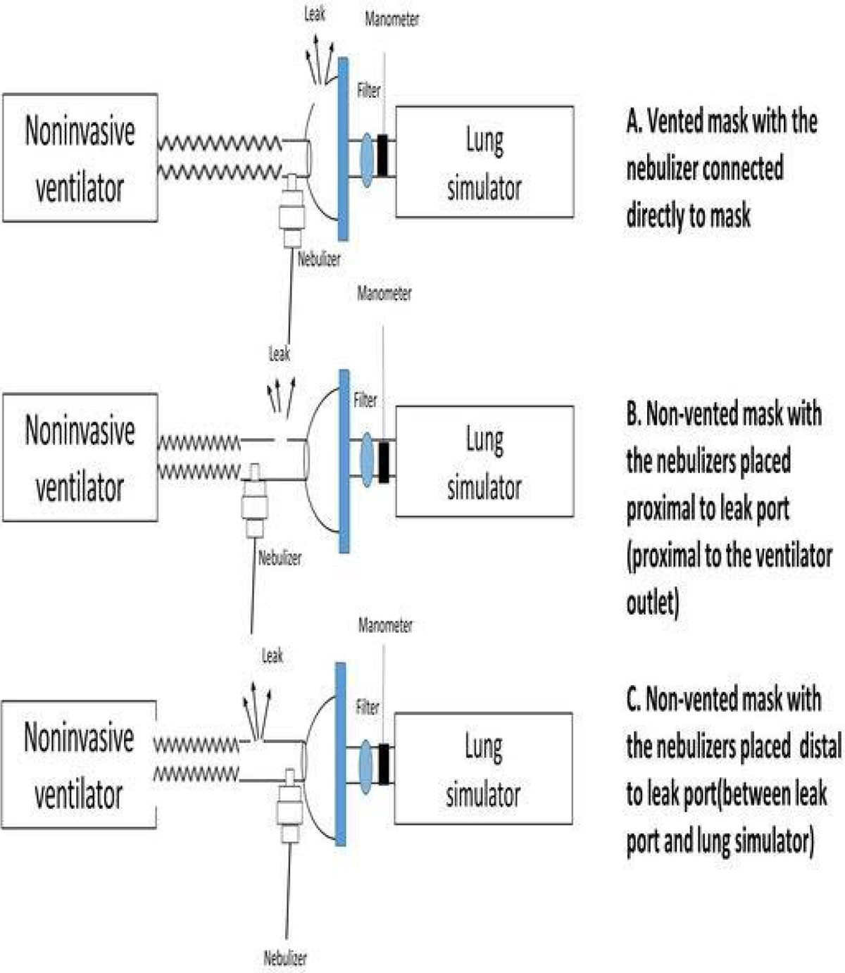 The Effects Of Ventilator Settings Nebulizer And Exhalation Port Exhaling Diagram Breathing Or Ventilation Figure 1 Schematic