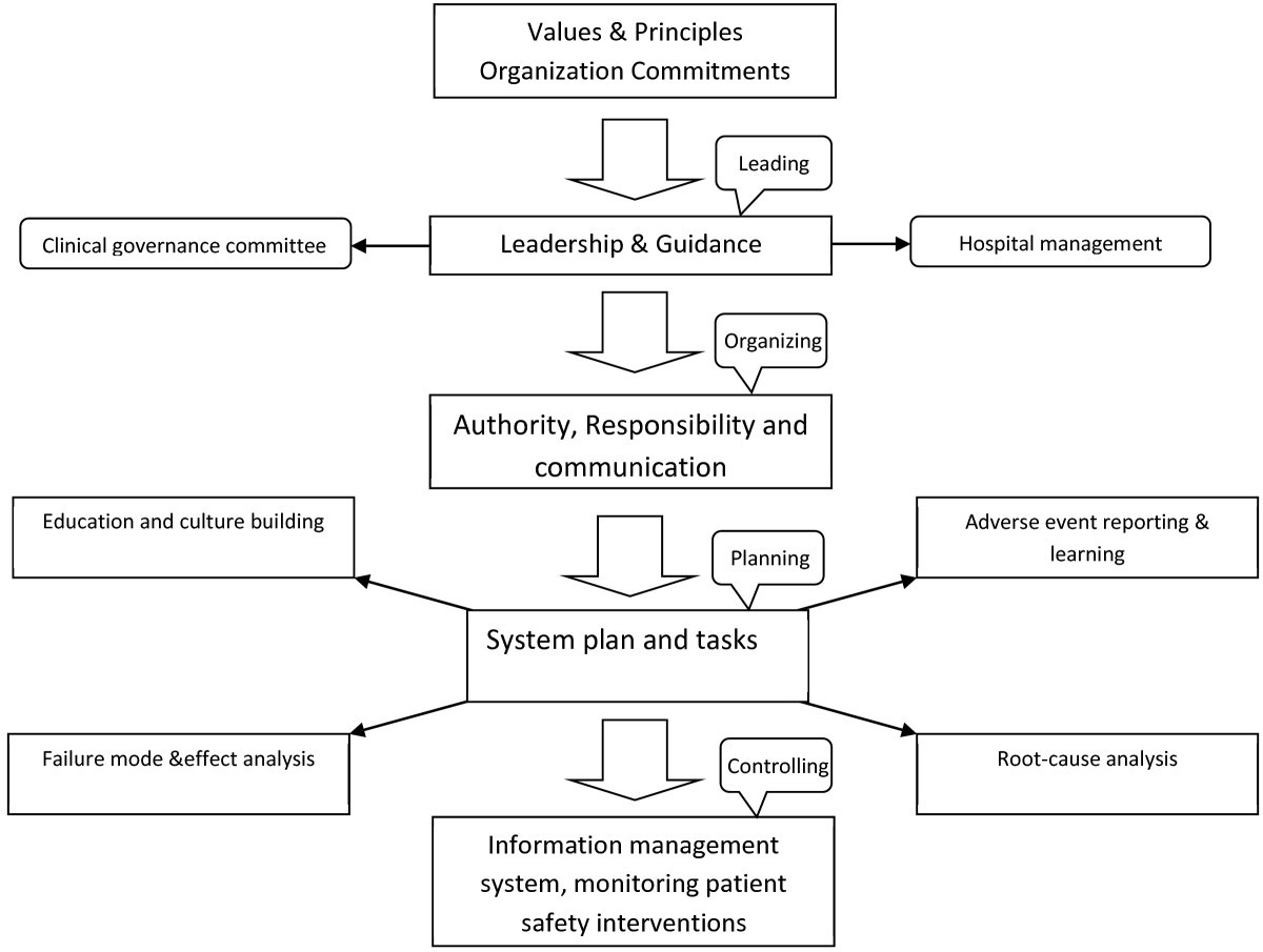 development of an effective risk management system in a teaching