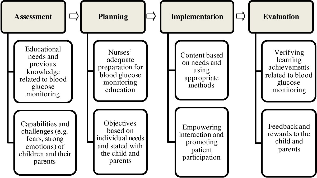 assessing planning implementing and evaluating a The precede-proceed model provides a structure for assessing health and quality-of-life needs by designing, implementing, and evaluating health promotion and other public health programs to meet.
