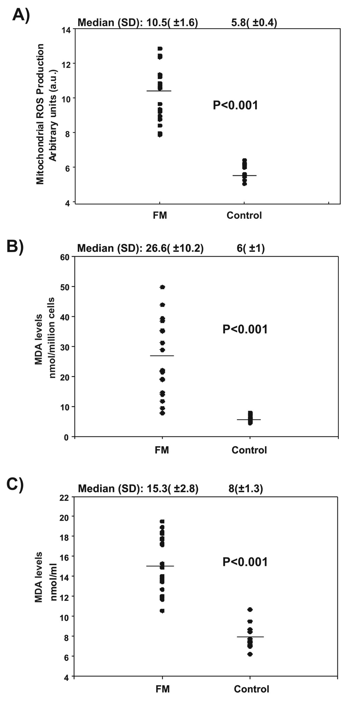 Mitochondrial Dysfunction And Mitophagy Activation In Blood 2005 Montero Fuse Diagram Figure 2