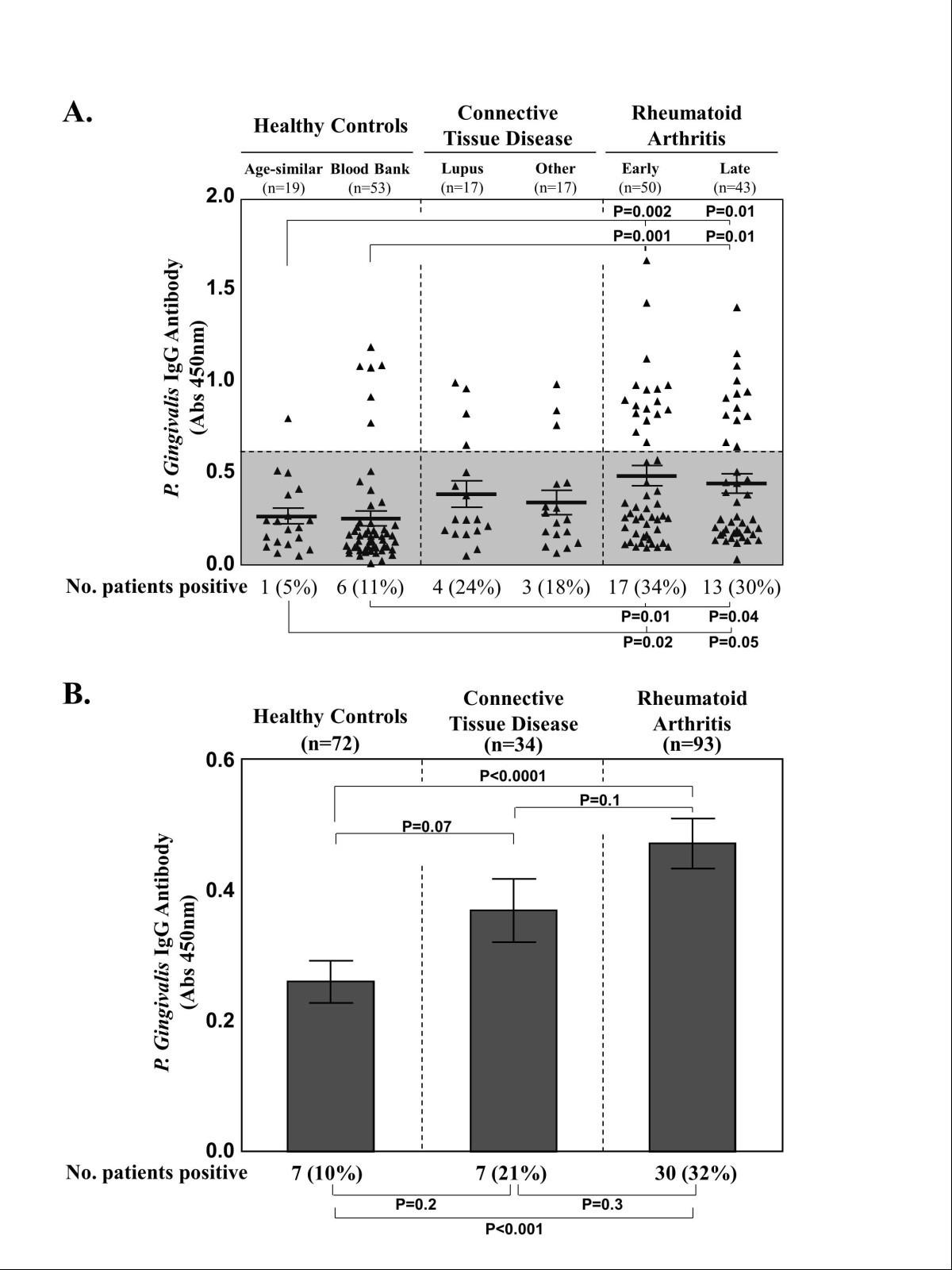 Clinical Correlations With Porphyromonas Gingivalis Antibody Prokaryotic Cells Ib Biology Ms Elise Figure 1