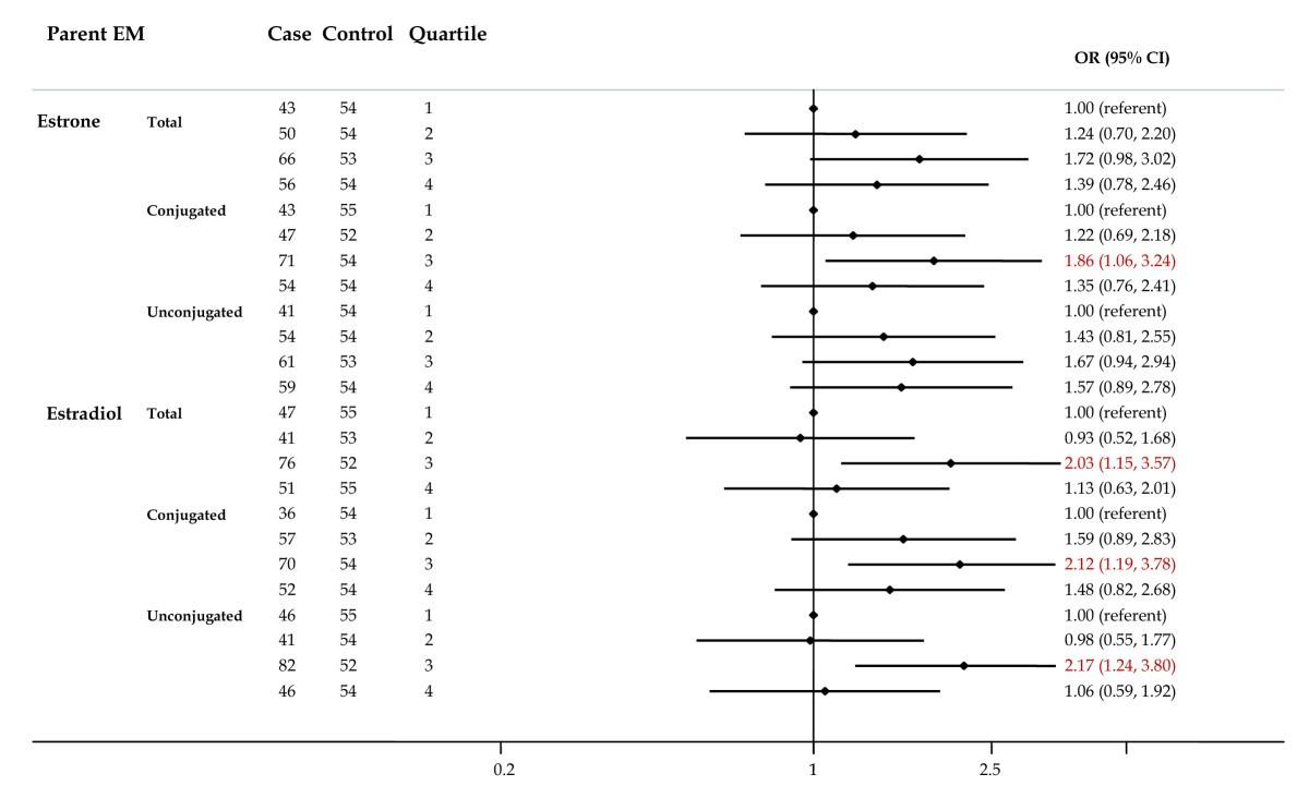 Nested case referent study