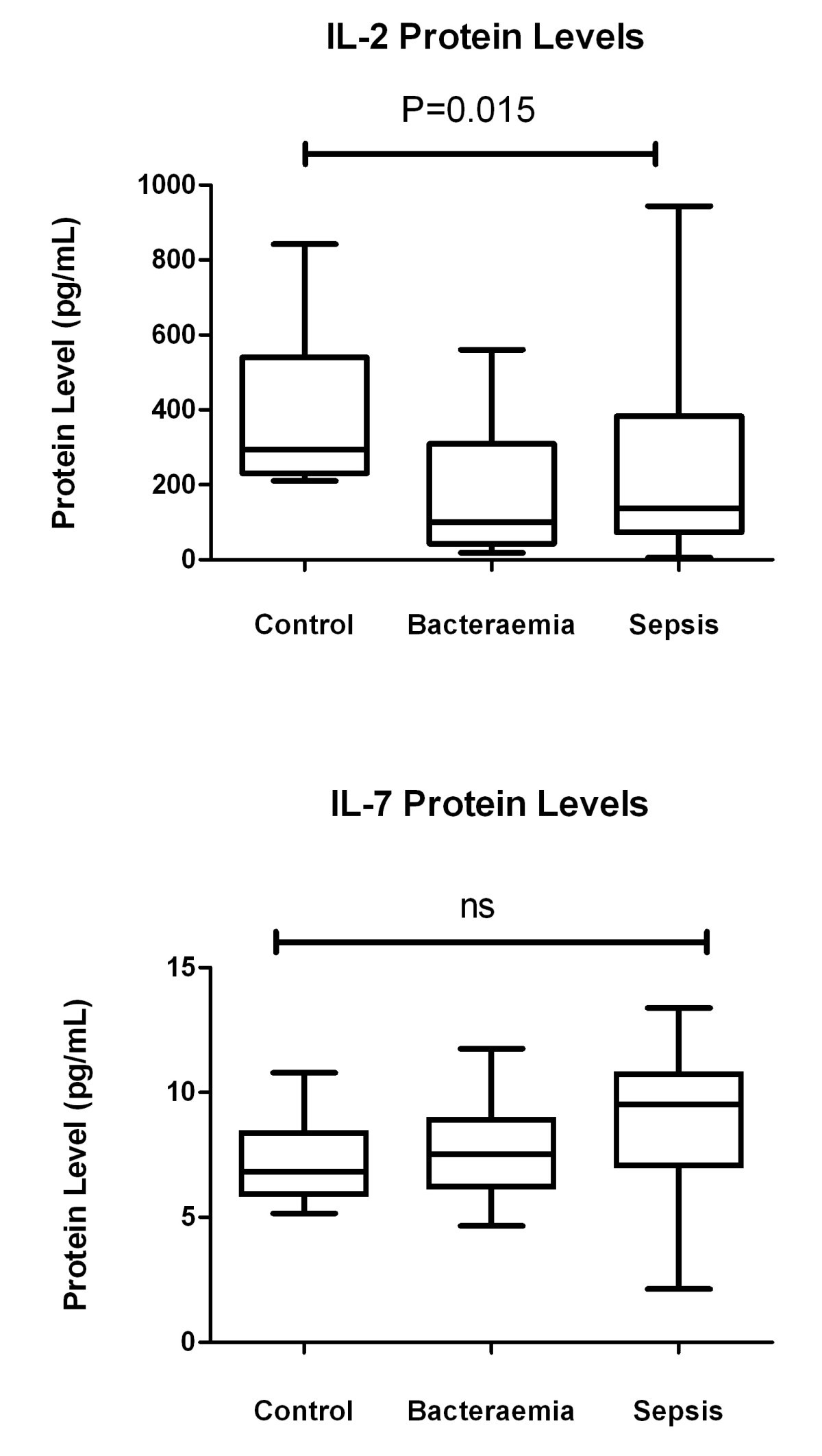 Post operative infection and sepsis in humans is associated with