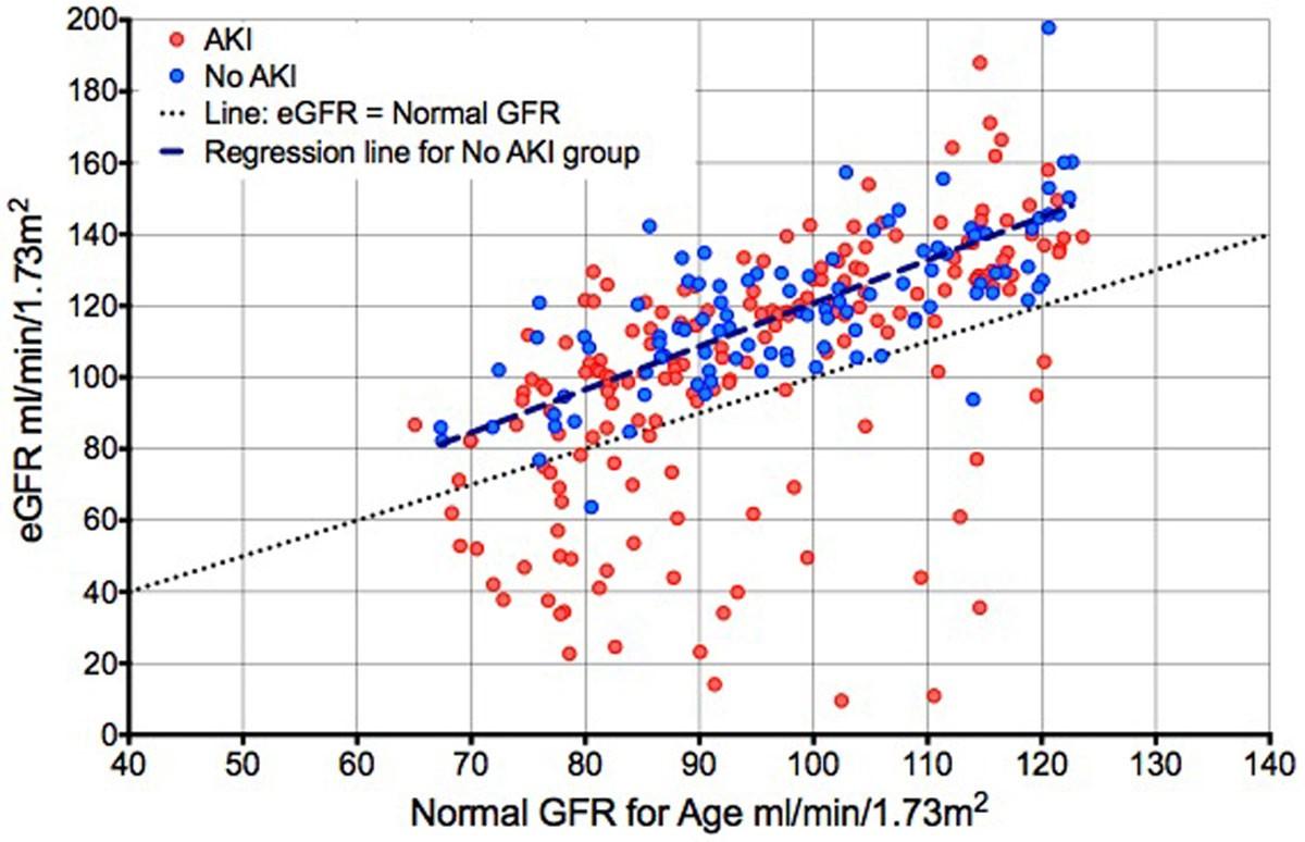 Estimated Glomerular Filtration Rate Based On Hospital Discharge