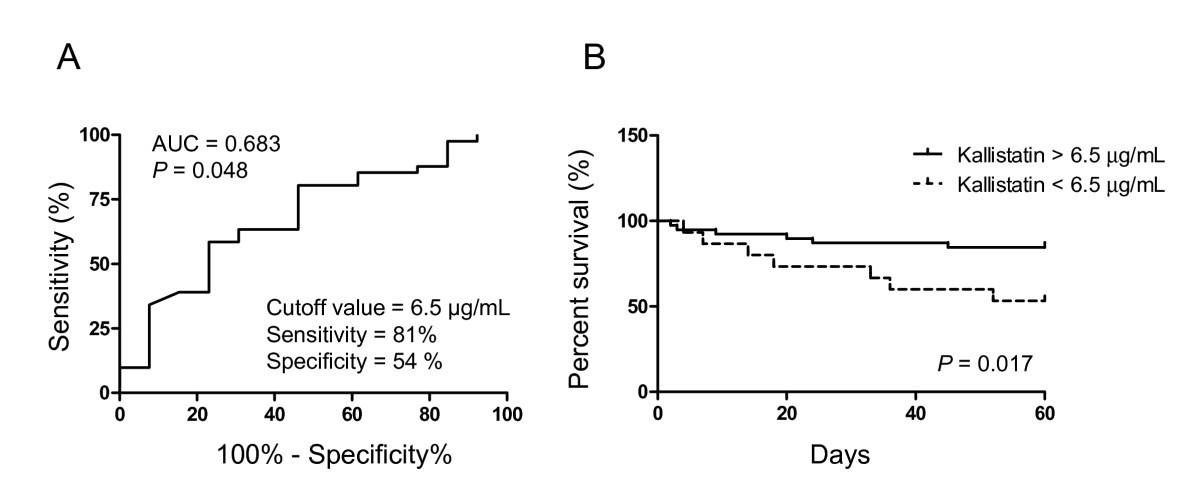 Plasma kallistatin levels in patients with severe community