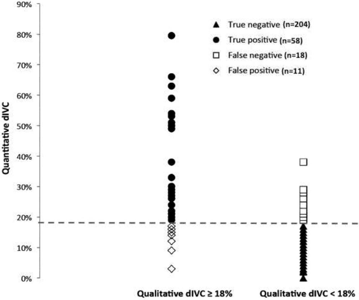 The gray zone of the qualitative assessment of respiratory changes in inferior vena cava diameter in ICU patients
