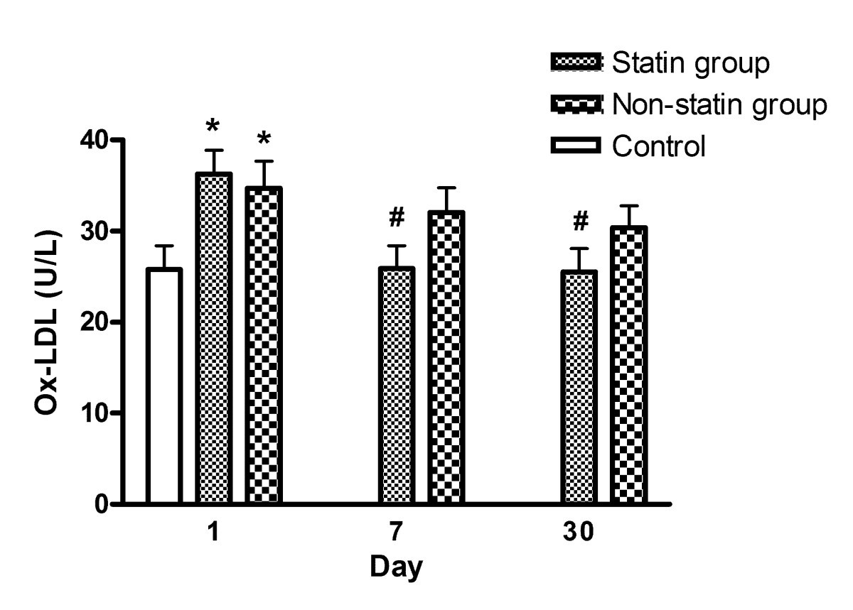 Statin therapy reduces oxidized low density lipoprotein level, a risk factor for stroke outcome
