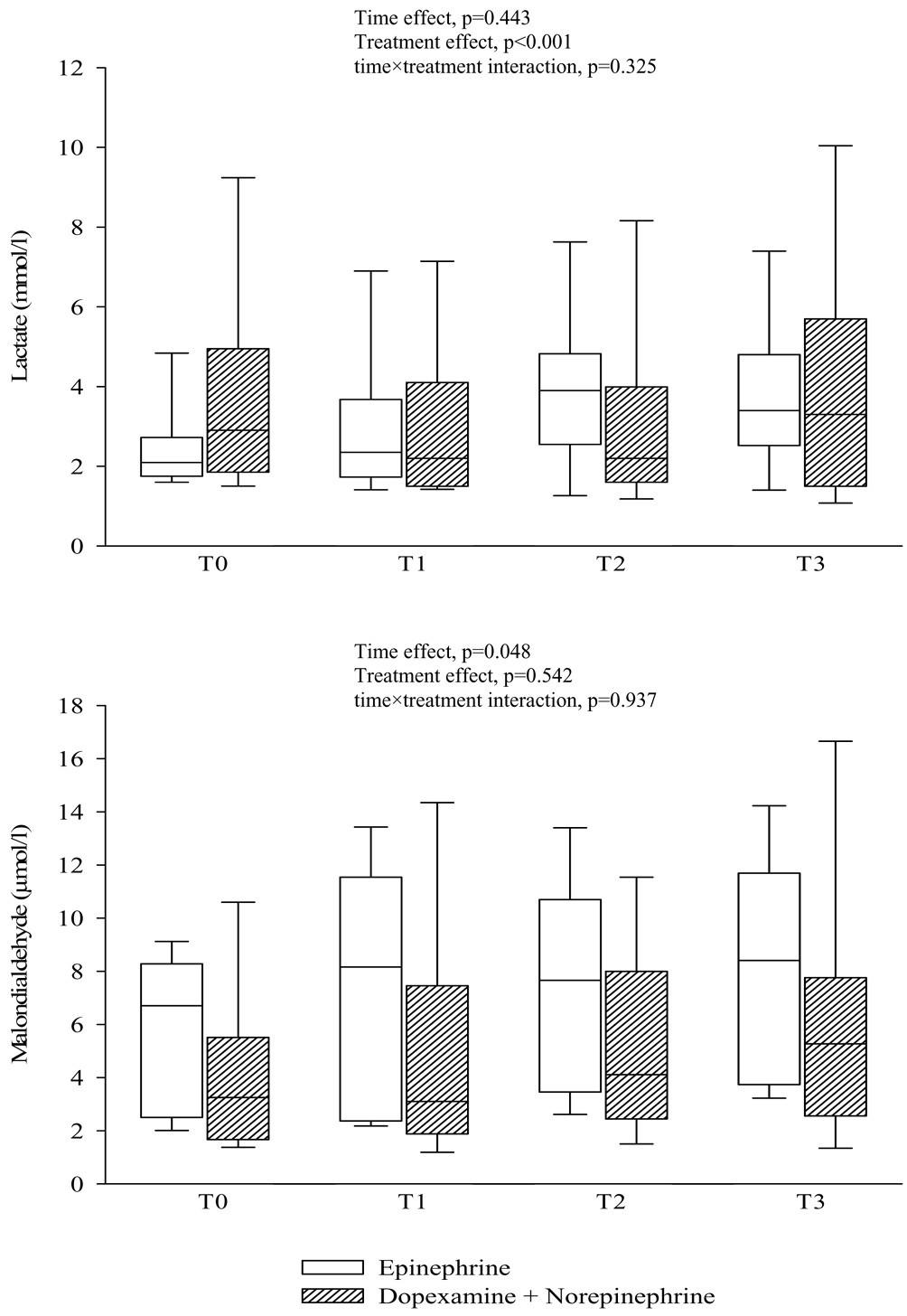 Dopexamine And Norepinephrine Versus Epinephrine On Gastric Jacinto 6 Block Diagram Figure 3