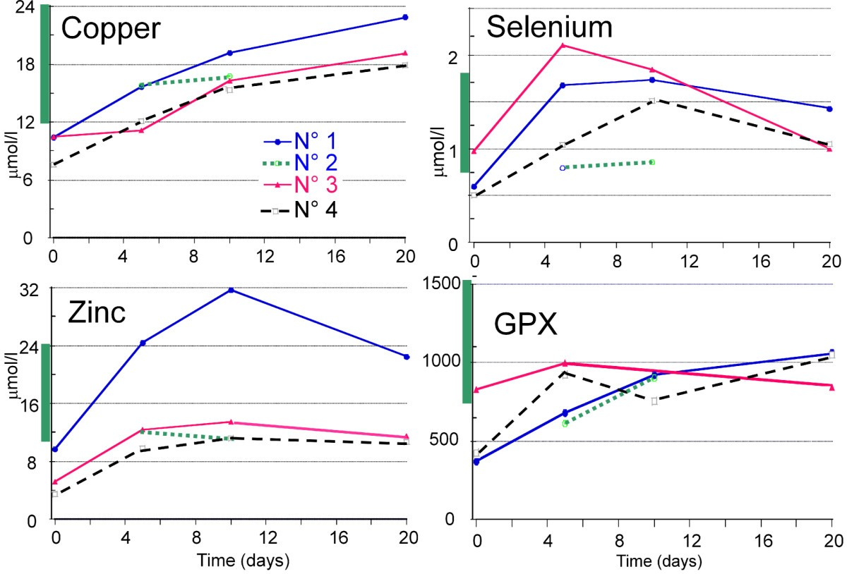 copper zinc and selenium in elderly persons Adequate intakes of micronutrients are required for the immune system to function efficiently micronutrient deficiency suppresses immunity by affecting innate, t cell mediated and adaptive antibody responses, leading to dysregulation of the balanced host response.